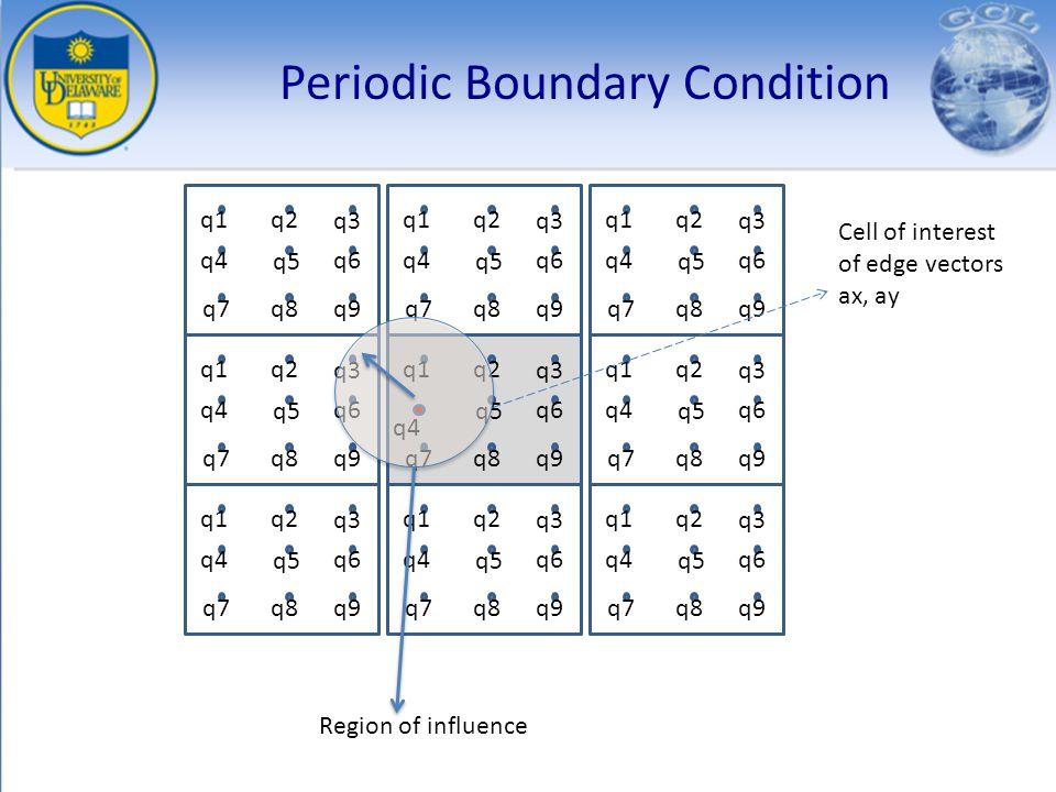 Periodic Boundary Condition