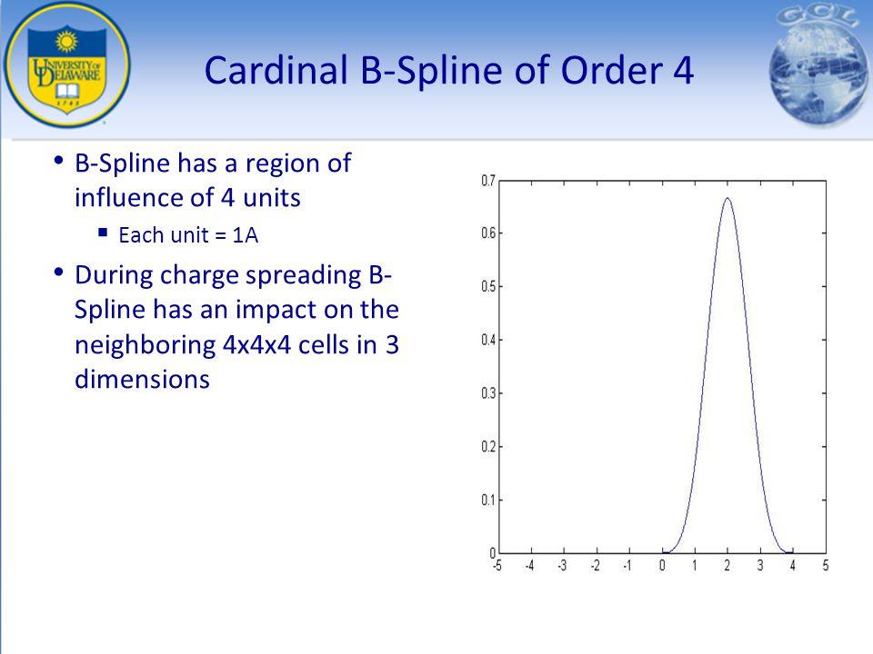Cardinal B-Spline of Order 4
