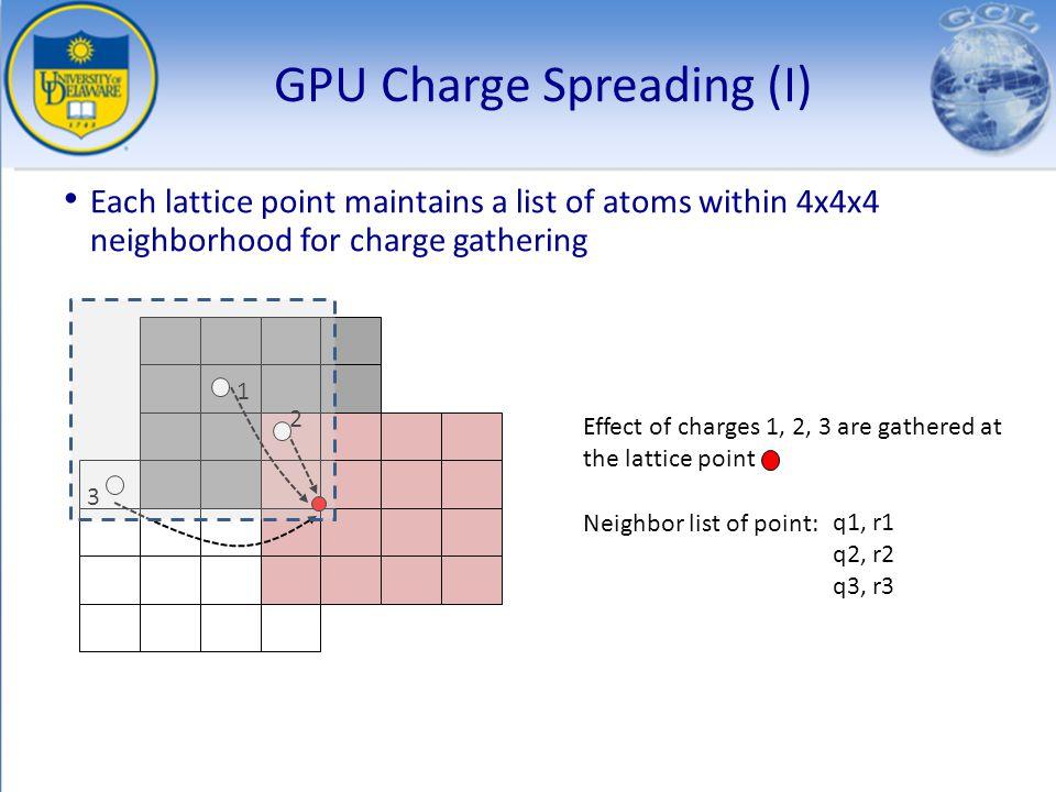 GPU Charge Spreading (I)