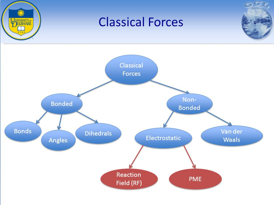 Classical Forces Classical Forces Non-Bonded Bonded Bonds Dihedrals