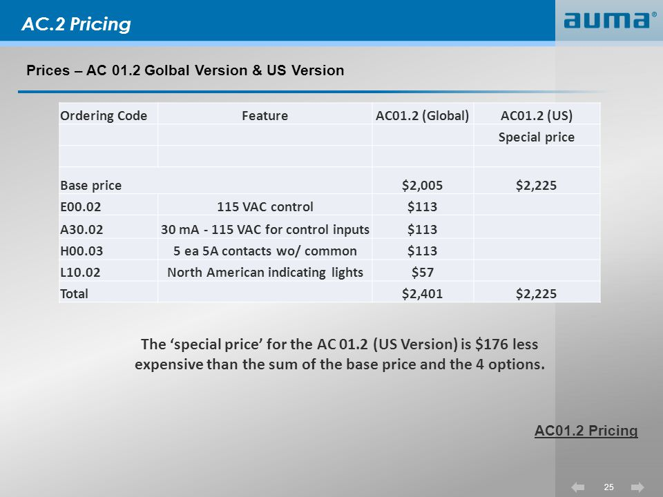 AC.2 Pricing Prices – AC 01.2 Golbal Version & US Version AC01.2 Pricing Ordering Code. Feature.