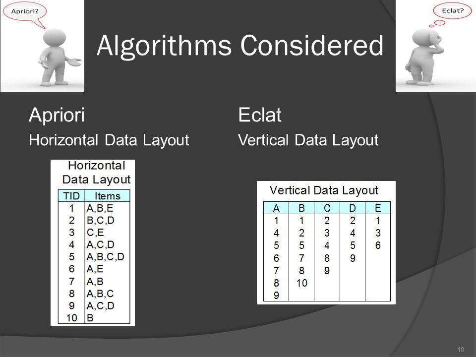 Algorithms Considered