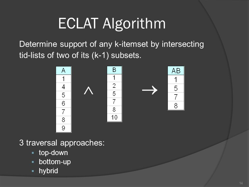   ECLAT Algorithm Determine support of any k-itemset by intersecting