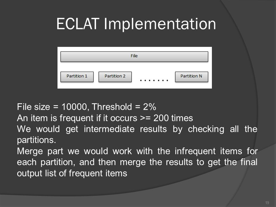 ECLAT Implementation File size = 10000, Threshold = 2%