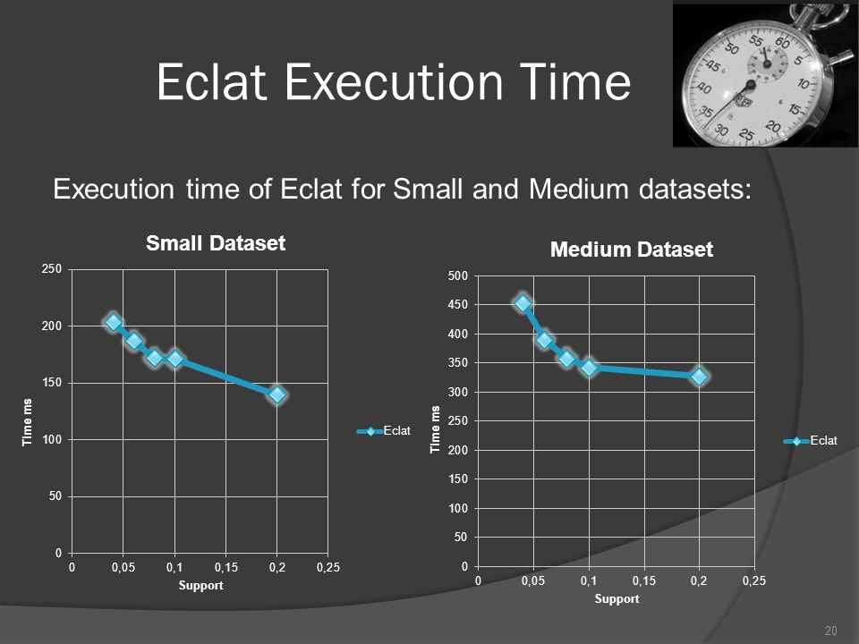 Eclat Execution Time Execution time of Eclat for Small and Medium datasets: