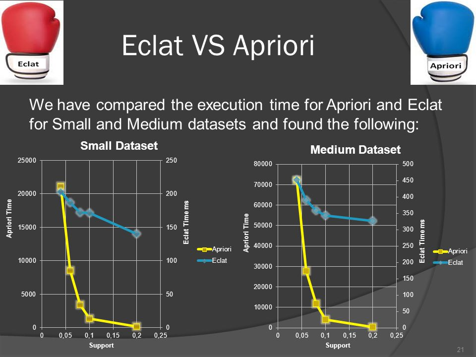Eclat VS Apriori We have compared the execution time for Apriori and Eclat for Small and Medium datasets and found the following: