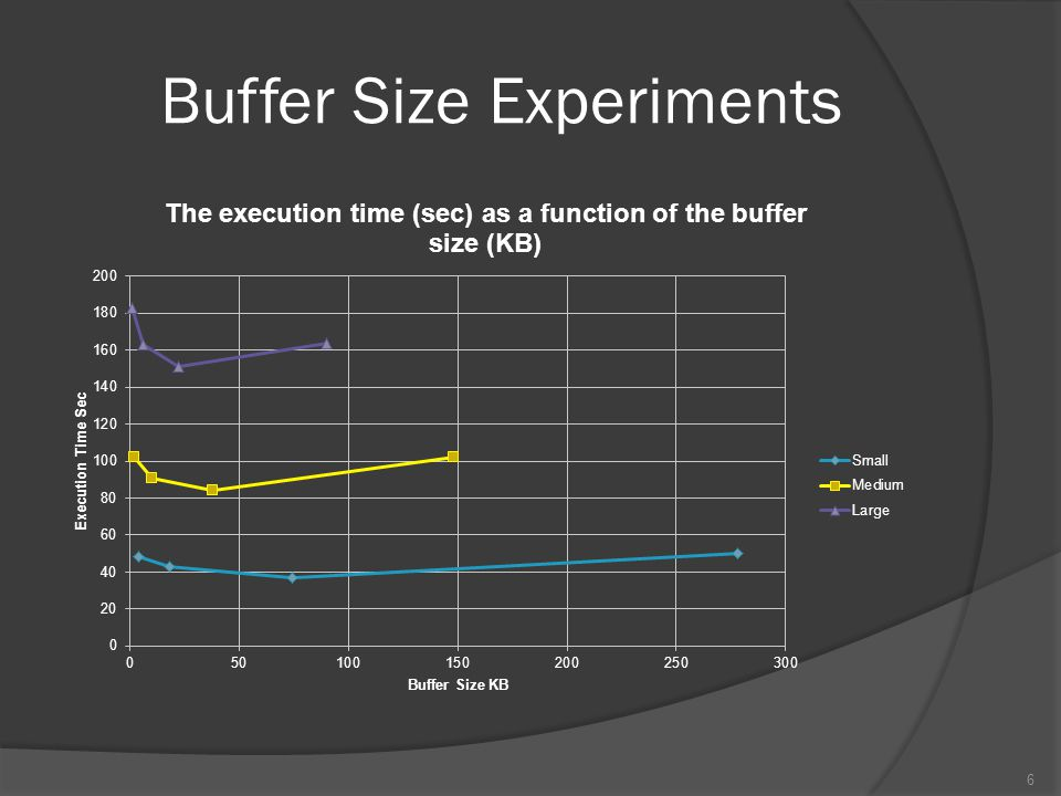 Buffer Size Experiments