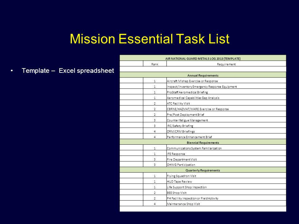 Mission Essential Task List