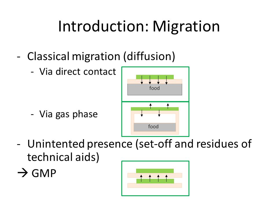 Introduction: Migration