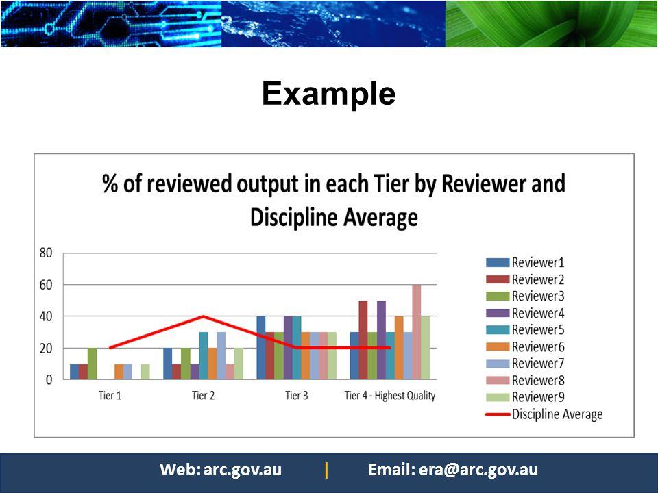 Example Web: arc.gov.au | Email: era@arc.gov.au