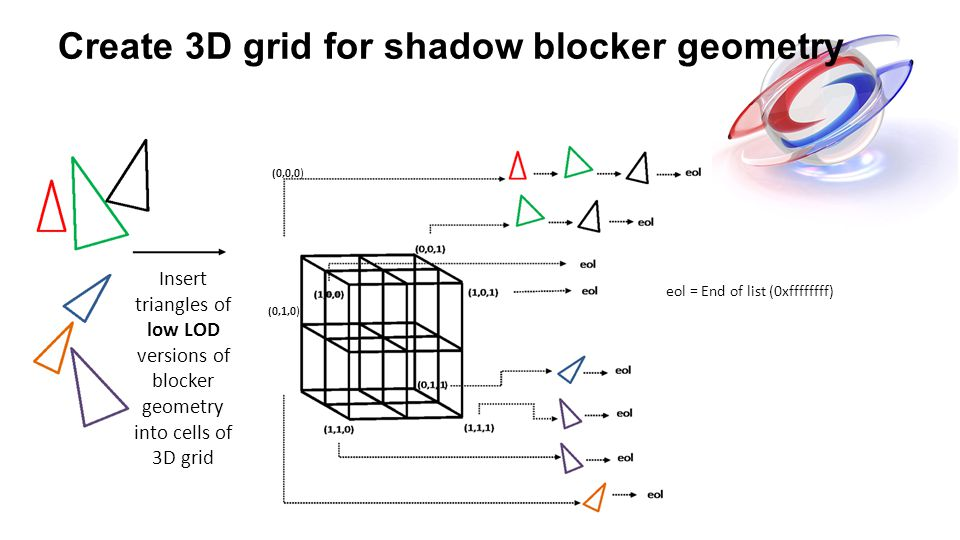 Create 3D grid for shadow blocker geometry