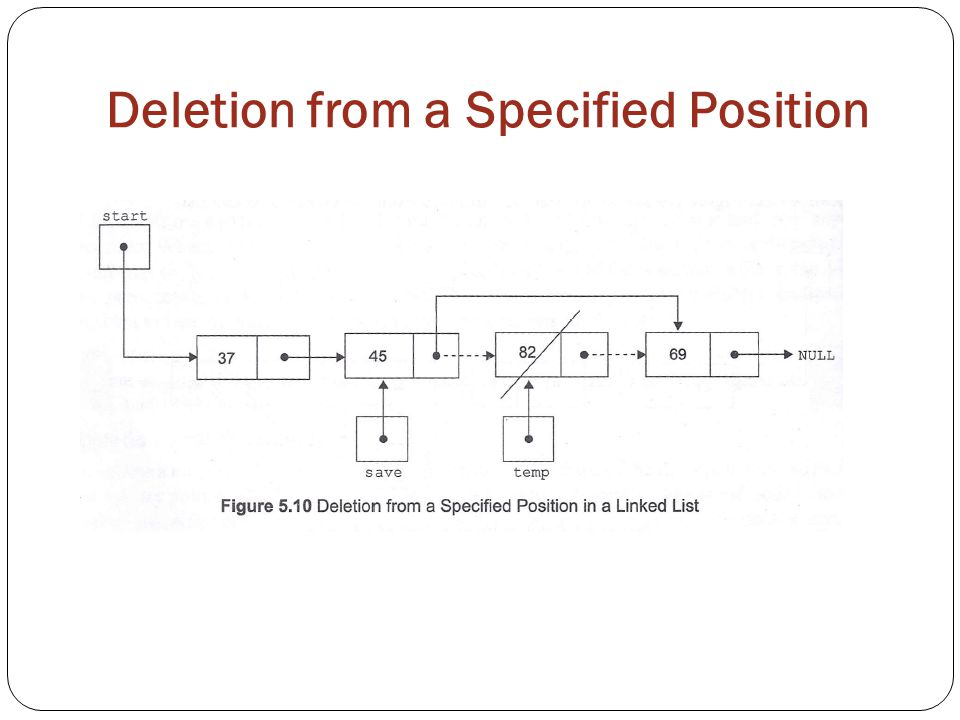 Deletion from a Specified Position