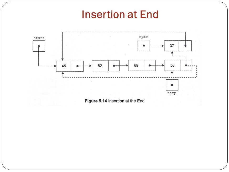 Insertion at End