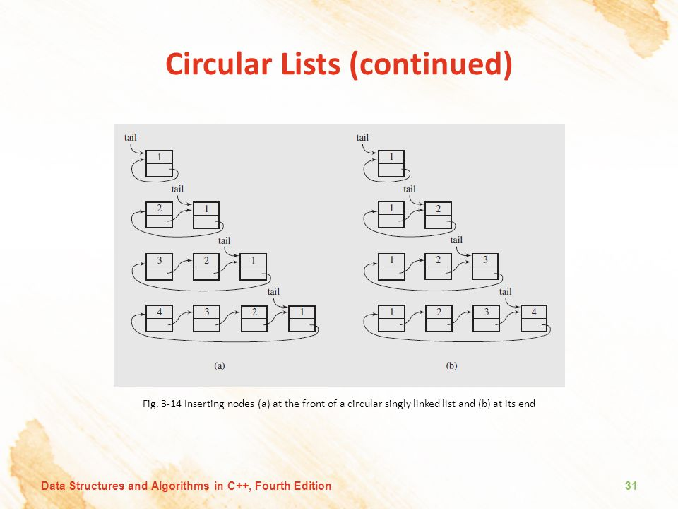 Circular Lists (continued)