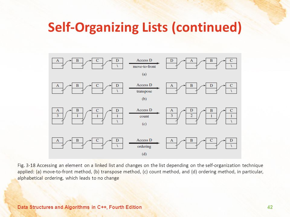 Self-Organizing Lists (continued)