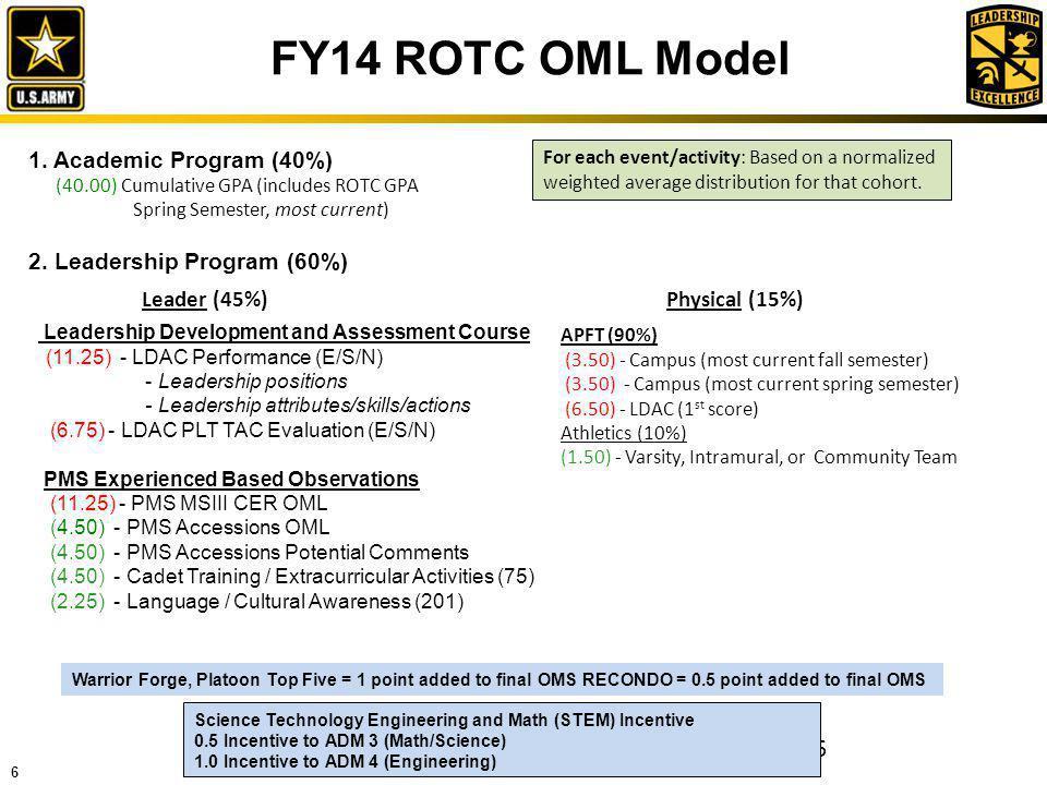FY14 ROTC OML Model 1. Academic Program (40%)