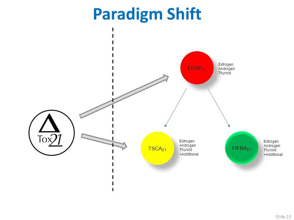 Paradigm Shift EDSP21 TSCA21 FIFRA21 Estrogen Androgen Thyroid