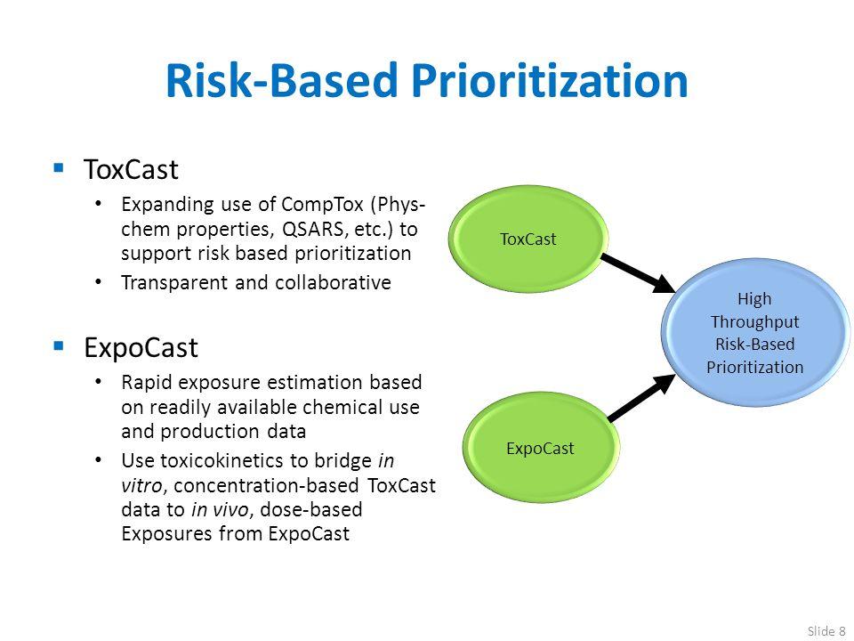Risk-Based Prioritization
