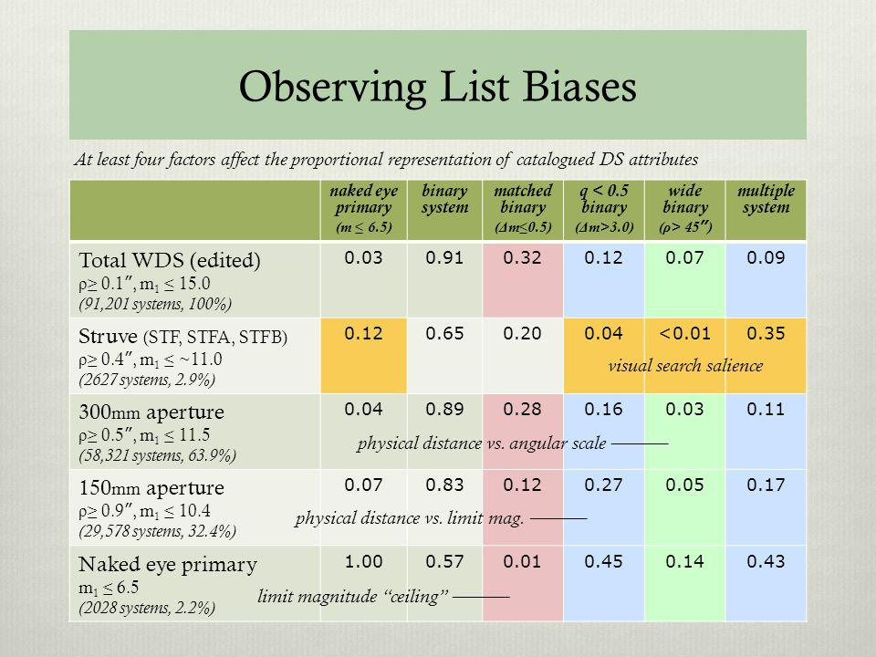 Observing List Biases Total WDS (edited) Struve (STF, STFA, STFB)