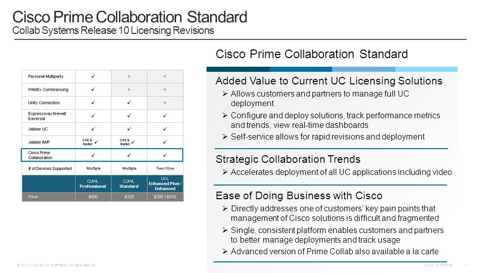 Cisco Prime Collaboration Standard