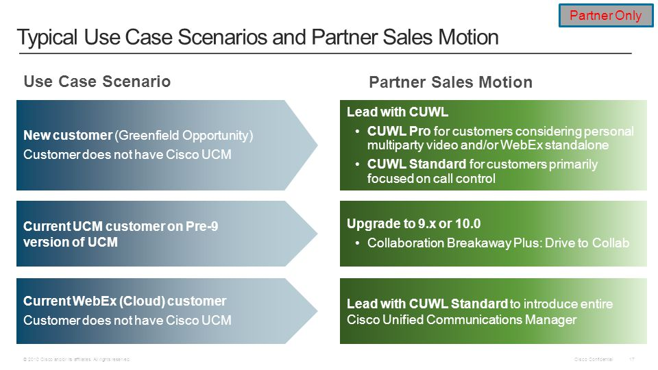 Typical Use Case Scenarios and Partner Sales Motion