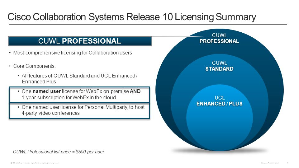Cisco Collaboration Systems Release 10 Licensing Summary
