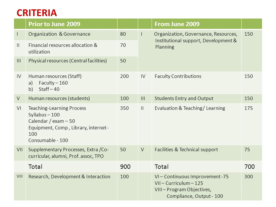 CRITERIA Prior to June 2009 From June 2009 Total 900 700 I