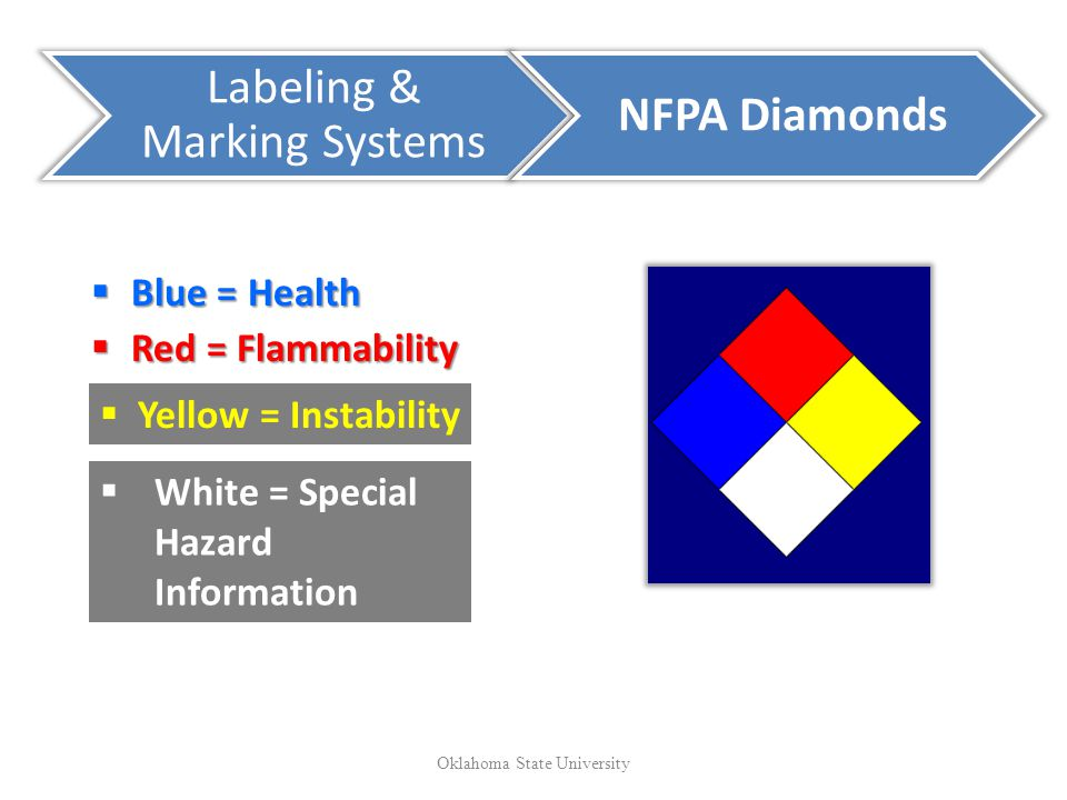 Labeling & Marking Systems NFPA Diamonds