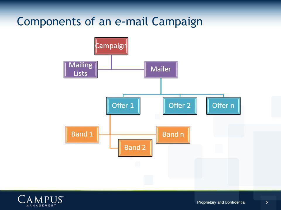 Components of an e-mail Campaign