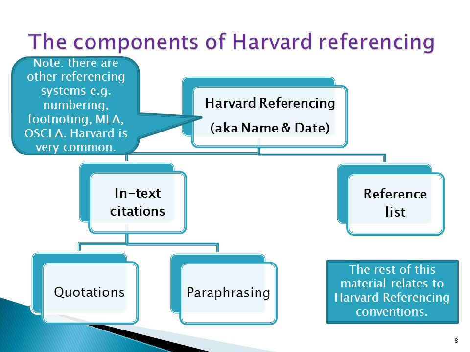 The components of Harvard referencing