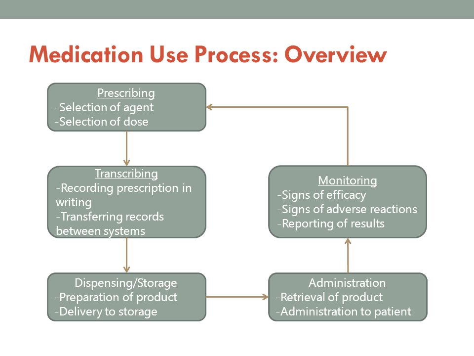 Medication Use Process: Overview
