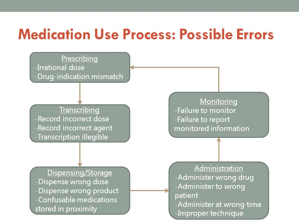 Medication Use Process: Possible Errors