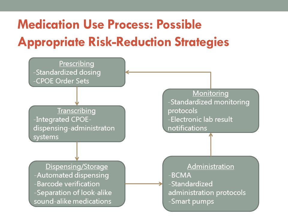 Medication Use Process: Possible Appropriate Risk-Reduction Strategies