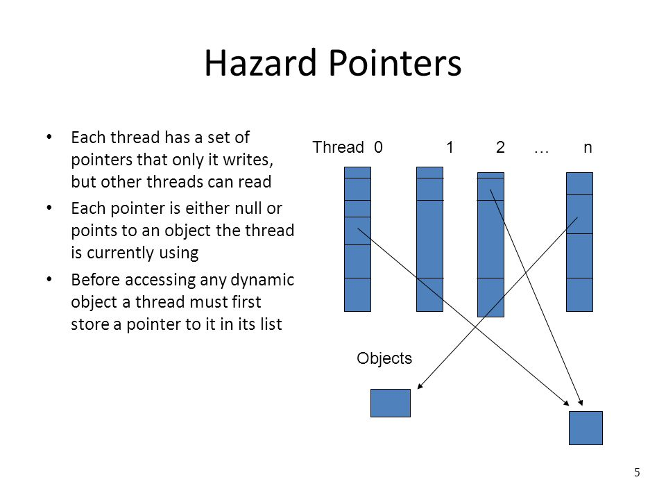 Hazard Pointers Each thread has a set of pointers that only it writes, but other threads can read.