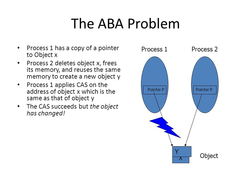 The ABA Problem Process 1 has a copy of a pointer to Object x