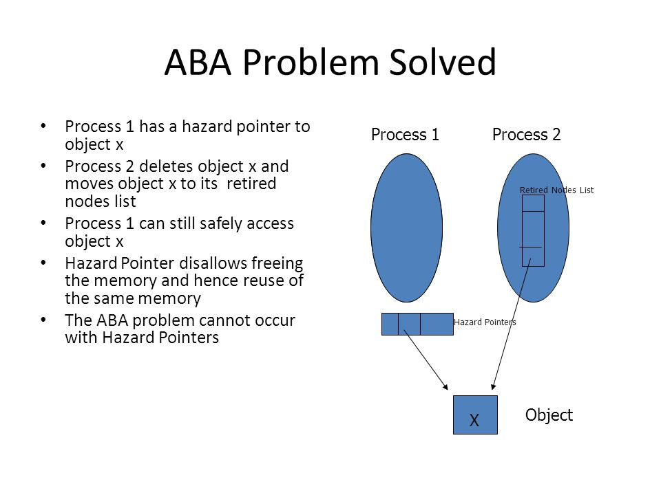 ABA Problem Solved Process 1 has a hazard pointer to object x