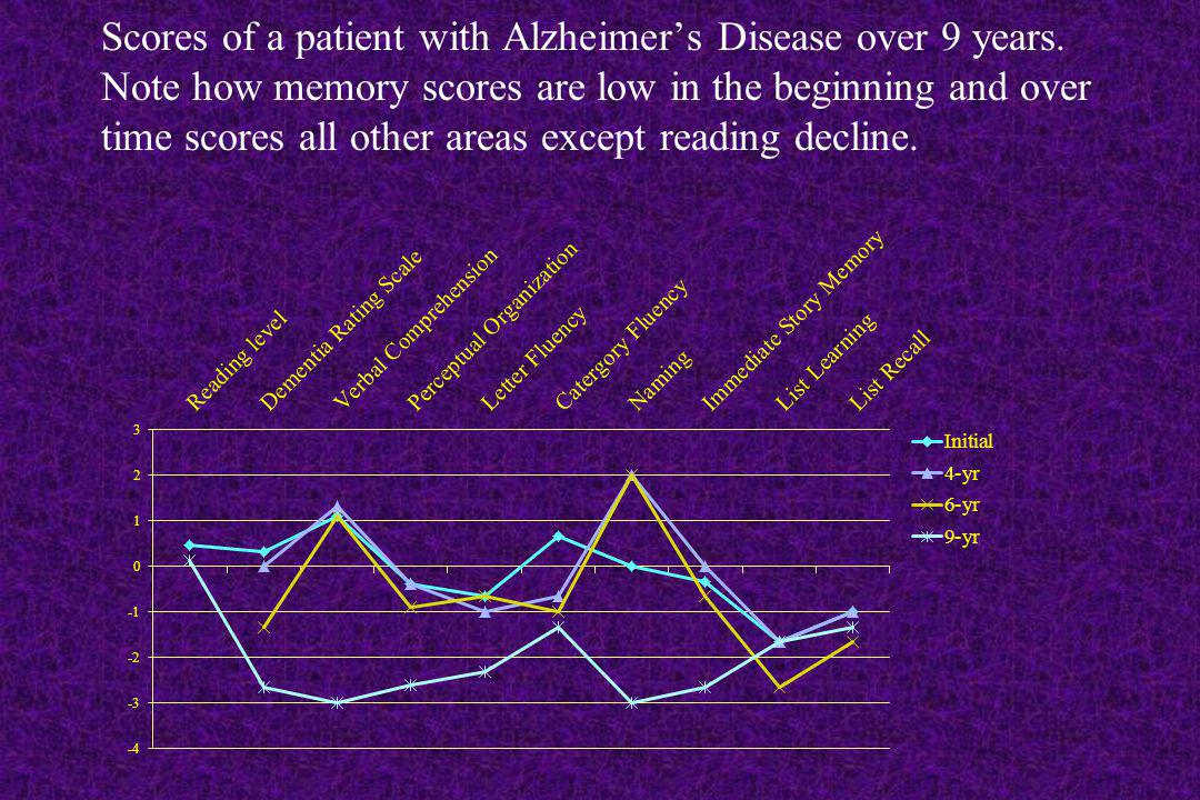 Scores of a patient with Alzheimer's Disease over 9 years