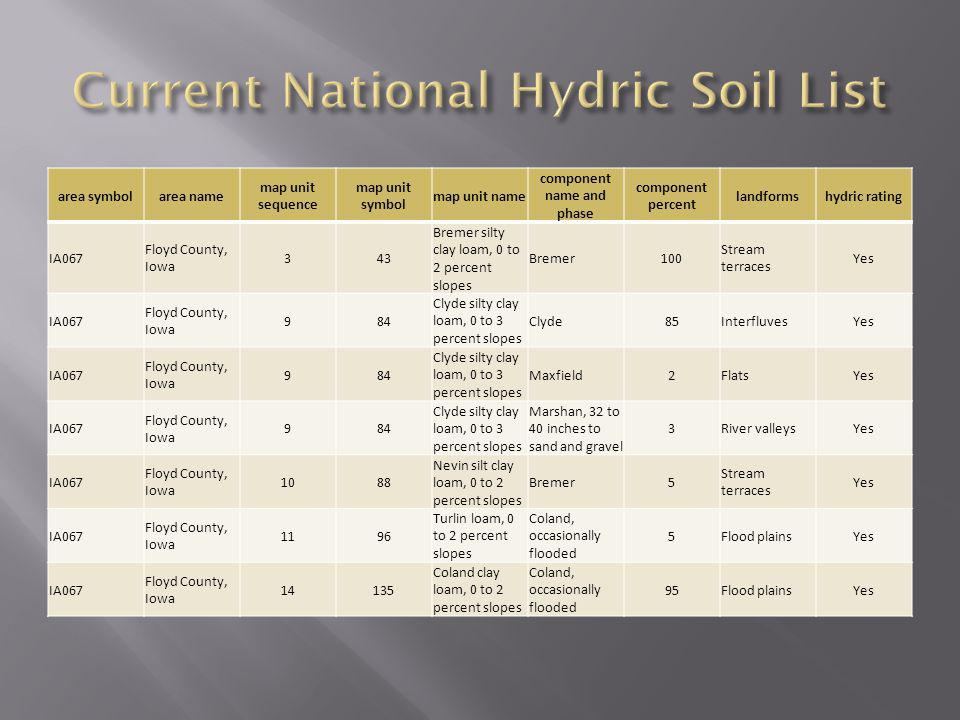 Current National Hydric Soil List