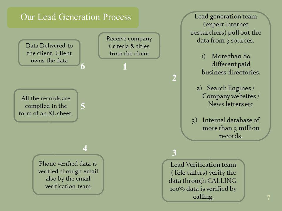 Our Lead Generation Process