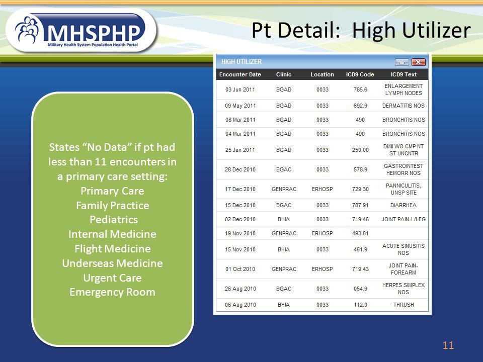 Pt Detail: High Utilizer