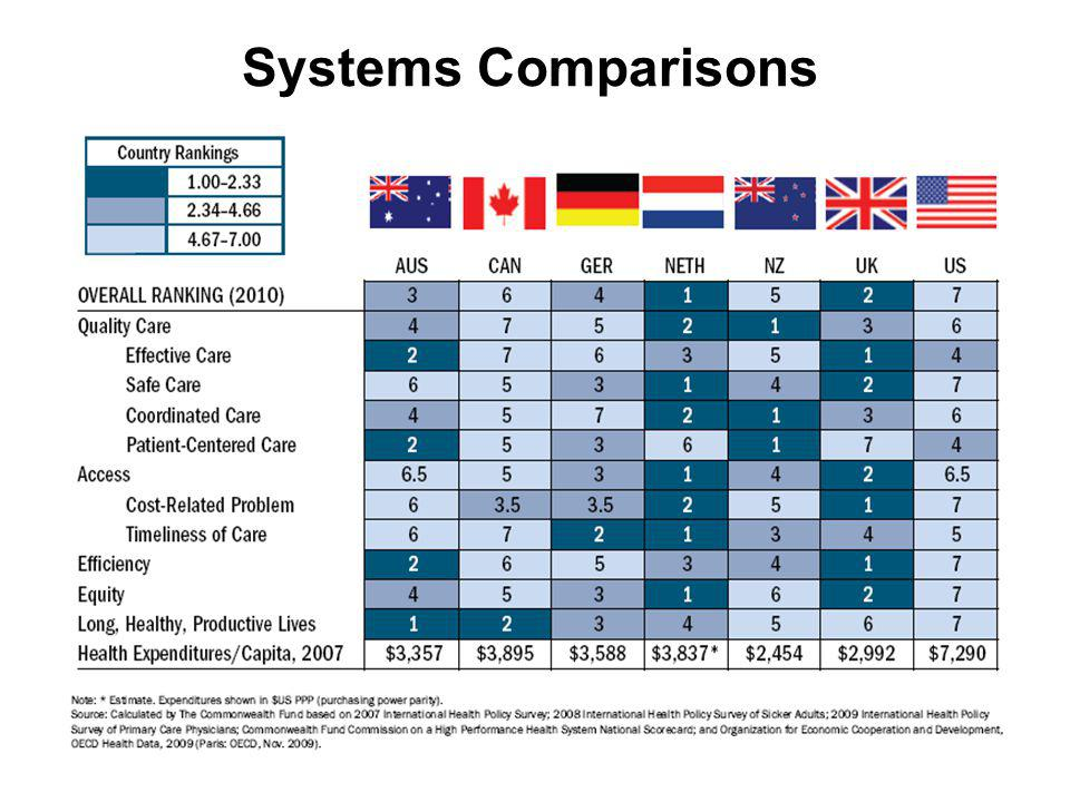 Systems Comparisons