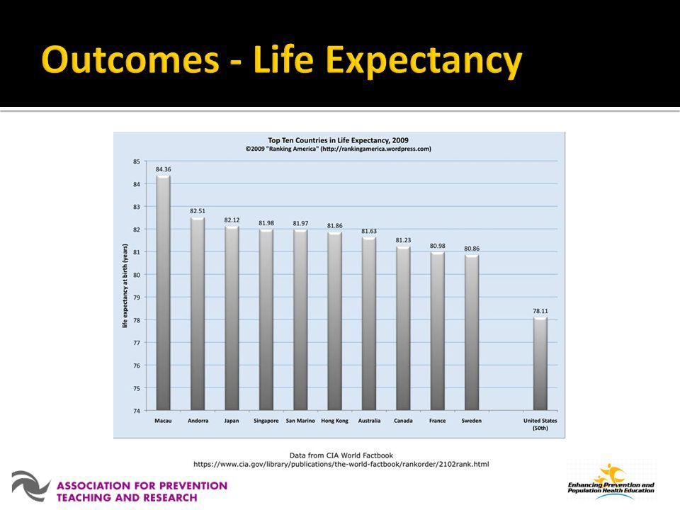 Outcomes - Life Expectancy