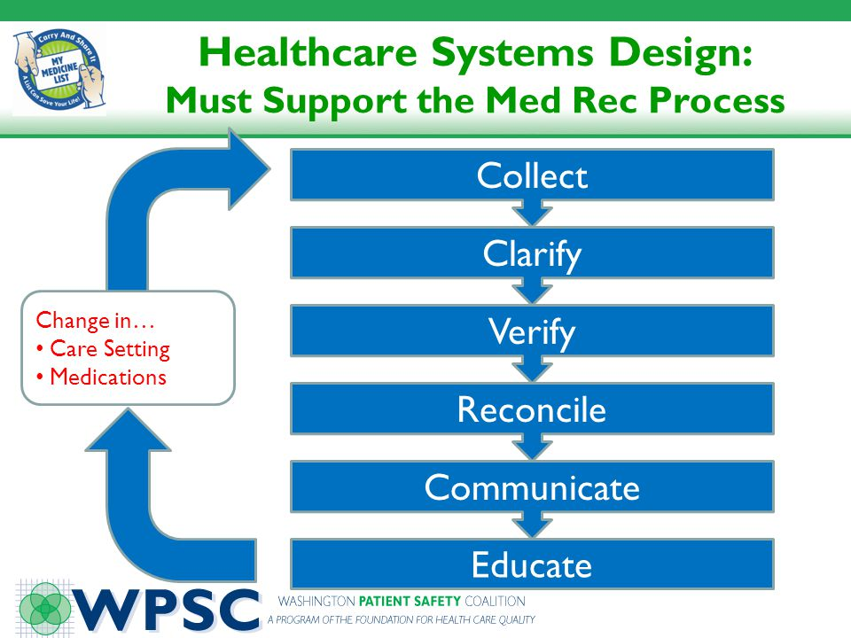 Healthcare Systems Design: Must Support the Med Rec Process