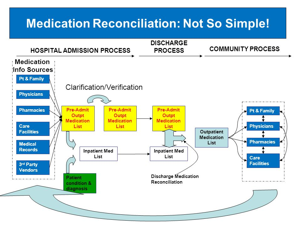 Medication Reconciliation: Not So Simple!
