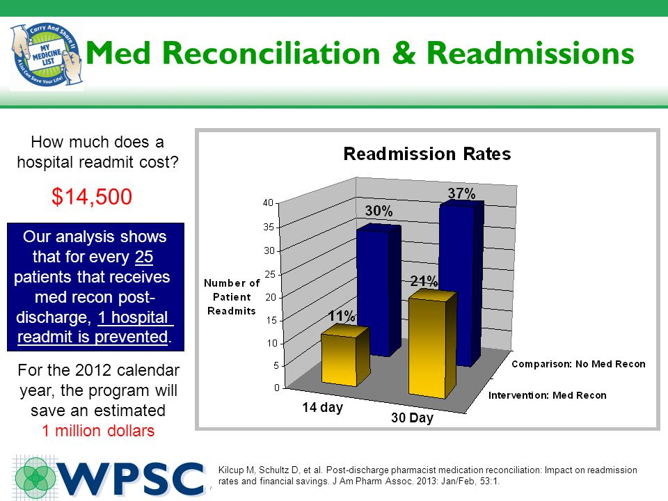 Med Reconciliation & Readmissions