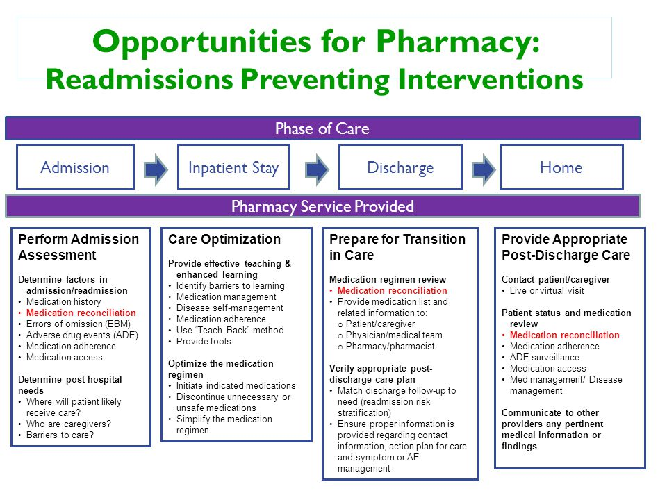 Opportunities for Pharmacy: Readmissions Preventing Interventions