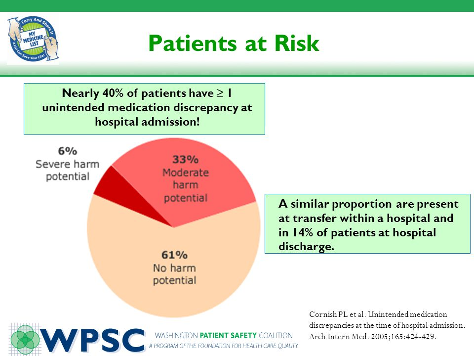 Patients at Risk Nearly 40% of patients have ≥ 1 unintended medication discrepancy at hospital admission!