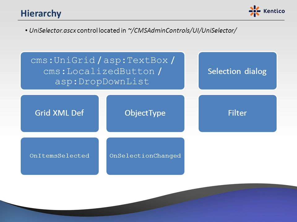 cms:UniGrid / asp:TextBox / cms:LocalizedButton / asp:DropDownList