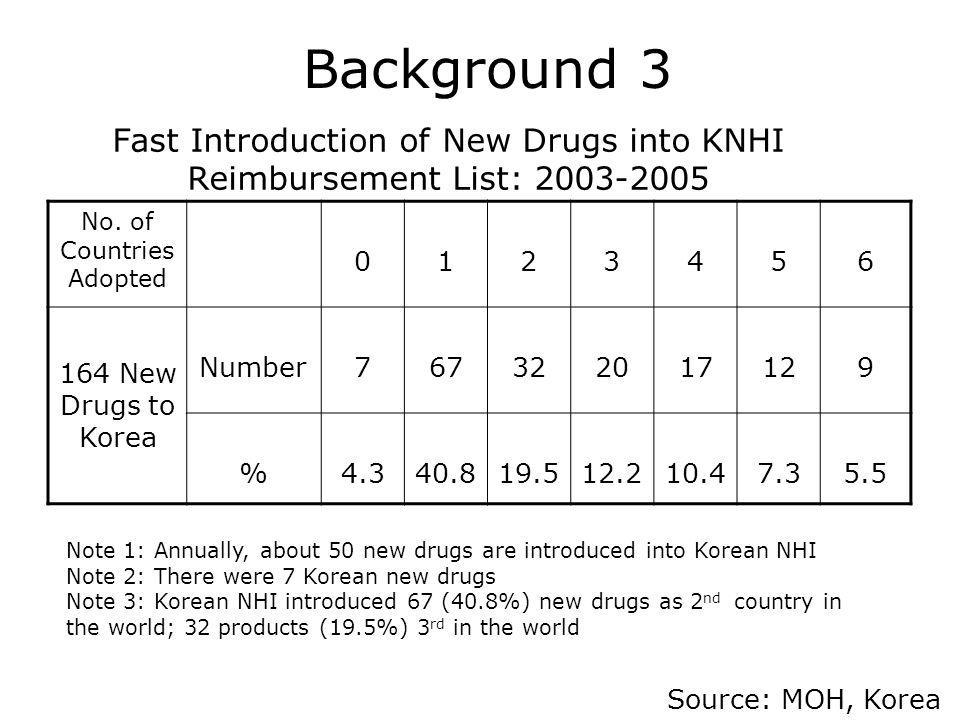 Fast Introduction of New Drugs into KNHI Reimbursement List: 2003-2005