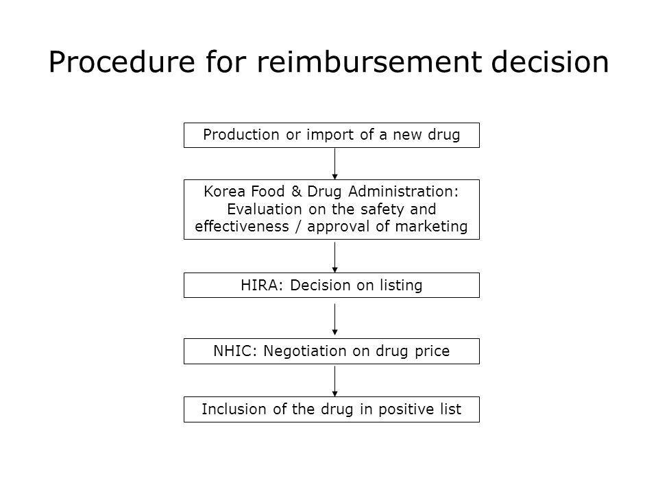 Procedure for reimbursement decision